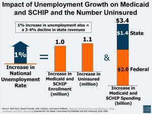 Unemployment and Health Insurance
