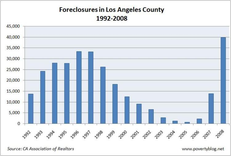 Foreclosures LA County 92 to 08
