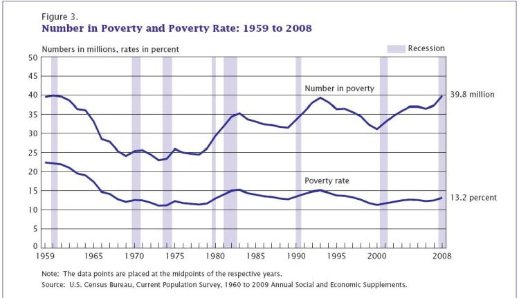 Poverty in the US 1959 to 2008