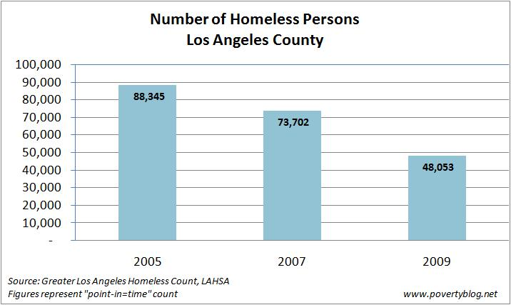 LA Homeless count
