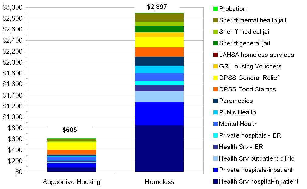 Average Monthly Public Costs for Persons in Supportive Housing and Comparable Homeless Persons
